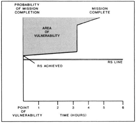 Relative Superiority Graph